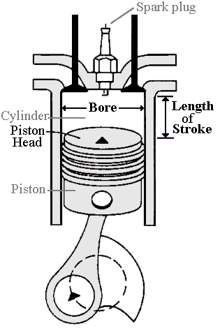Capacityvolume Automobile Engine Displacement